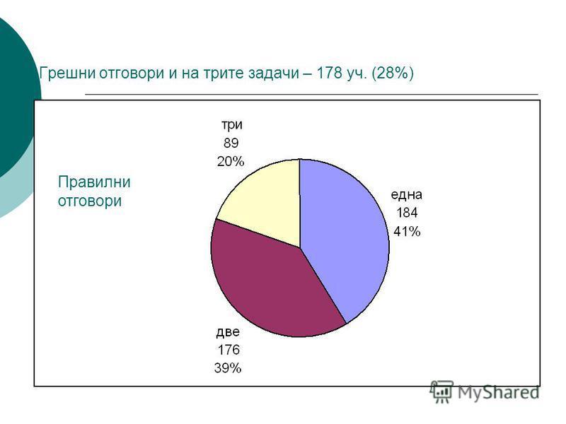 Грешни отговори и на трите задачи – 178 уч. (28%) Правилни отговори