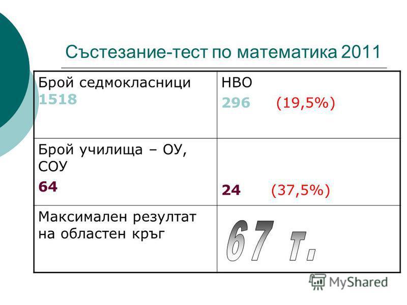 Състезание-тест по математика 2011 Брой седмокласници 1518 НВО 296 (19,5%) Брой училища – ОУ, СОУ 64 24 (37,5%) Максимален резултат на областен кръг