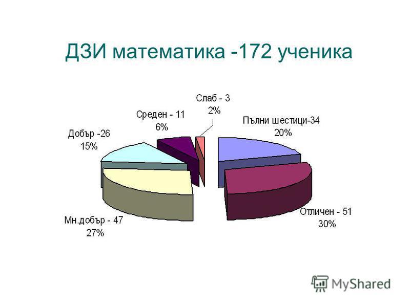 ДЗИ математика -172 ученика