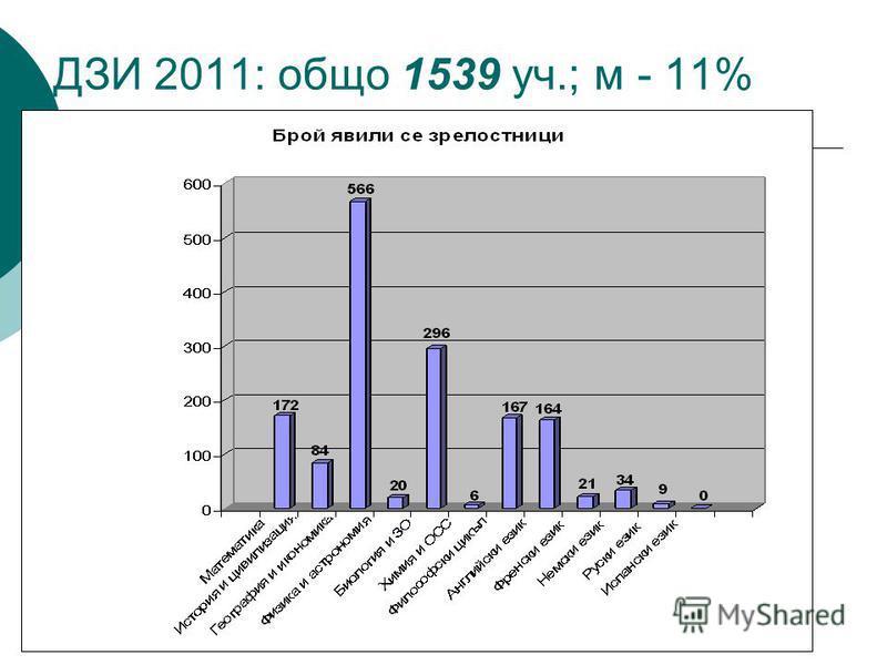 ДЗИ 2011: общо 1539 уч.; м - 11%