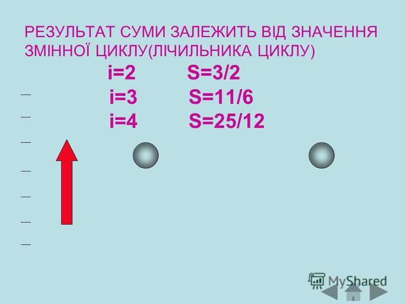 РЕЗУЛЬТАТ СУМИ ЗАЛЕЖИТЬ ВІД ЗНАЧЕННЯ ЗМІННОЇ ЦИКЛУ(ЛІЧИЛЬНИКА ЦИКЛУ) і=2 S=3/2 i=3 S=11/6 i=4 S=25/12