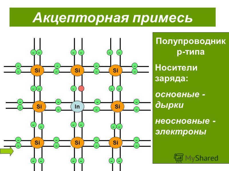 - -- -- ----------- ----------- Si -- ---------- --------- Акцепторная примесь Полупроводник p-типа Носители заряда: основные - дырки неосновные - электроны In