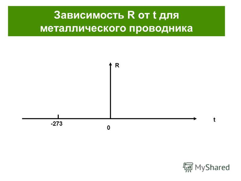 Зависимость R от t для металлического проводника R t 0 -273
