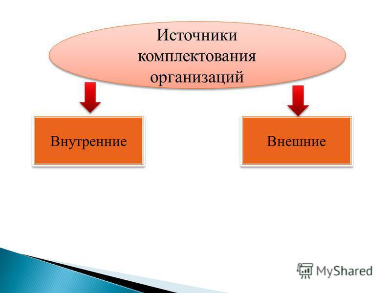 Источники комплектования организаций Внутренние Внешние
