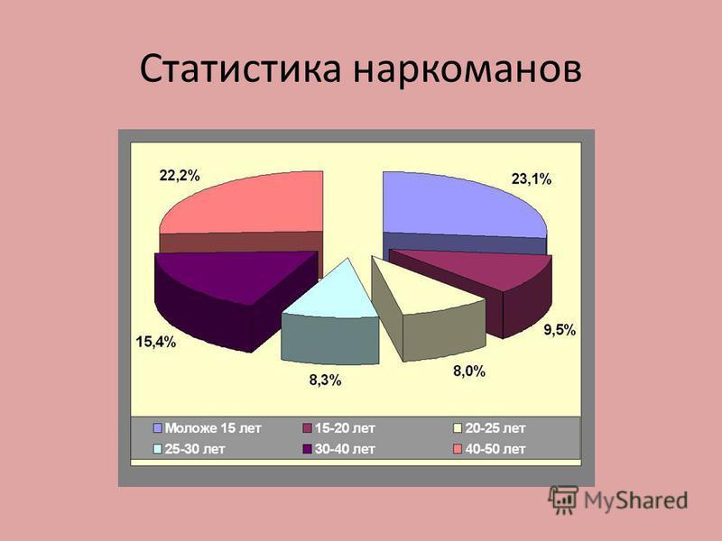 Статистика наркоманов