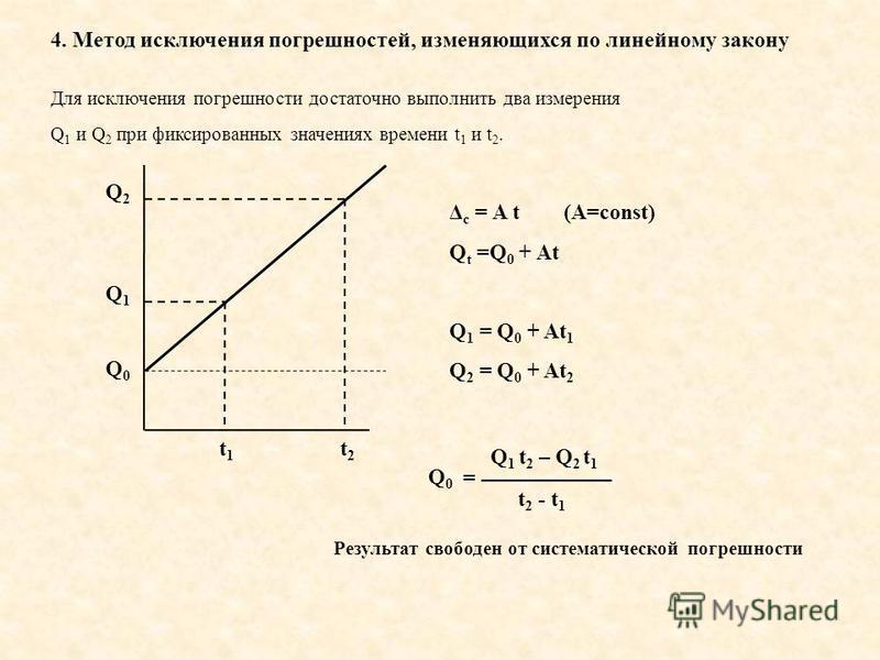 4. Метод исключения погрешностей, изменяющихся по линейному закону Для исключения погрешности достаточно выполнить два измерения Q 1 и Q 2 при фиксированных значениях времени t 1 и t 2. Q1Q1 Q0Q0 Q2Q2 t2t2 t1t1 Δ c = A t (A=const) Q t =Q 0 + At Q 1 =
