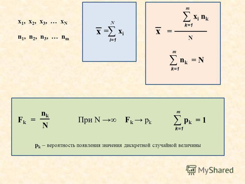 x =xixi N i=1 x 1, x 2, x 3, … x N n 1, n 2, n 3, … n m x = x i n k m k=1 N nknk m k=1 = N FkFk nknk N = При N FkFk p k pkpk m k=1 = 1 p k – вероятность появления значения дискретной случайной величины