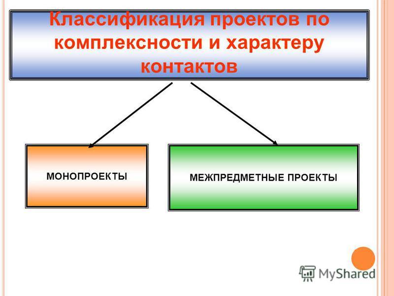 Классификация проектов по комплексности и характеру контактов МОНОПРОЕКТЫ МЕЖПРЕДМЕТНЫЕ ПРОЕКТЫ