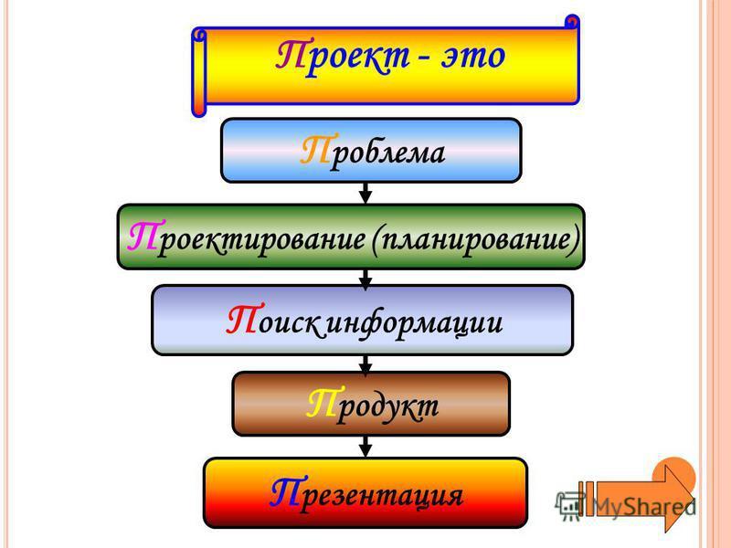 П роблема П роектирование (планирование) П оиск информации П резентация П родукт Проект - это