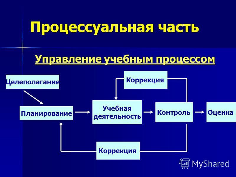 Процессуальная часть Управление учебным процессом Целеполагание Планирование Коррекция Учебная деятельность Контроль Оценка