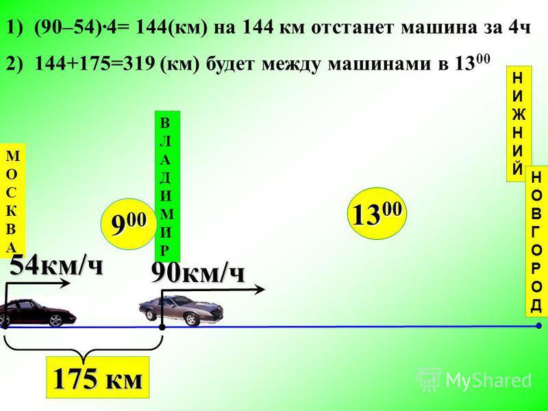 МОСКВАМОСКВА ВЛАДИМИРВЛАДИМИР НИЖНИЙНИЖНИЙ 9 00 175 км 90 км/ч 54 км/ч 13 00 1) (90–54)4= 144(км) на 144 км отстанет машина за 4 ч 2) 144+175=319 (км) будет между машинами в 13 00 НОВГОРОДНОВГОРОД