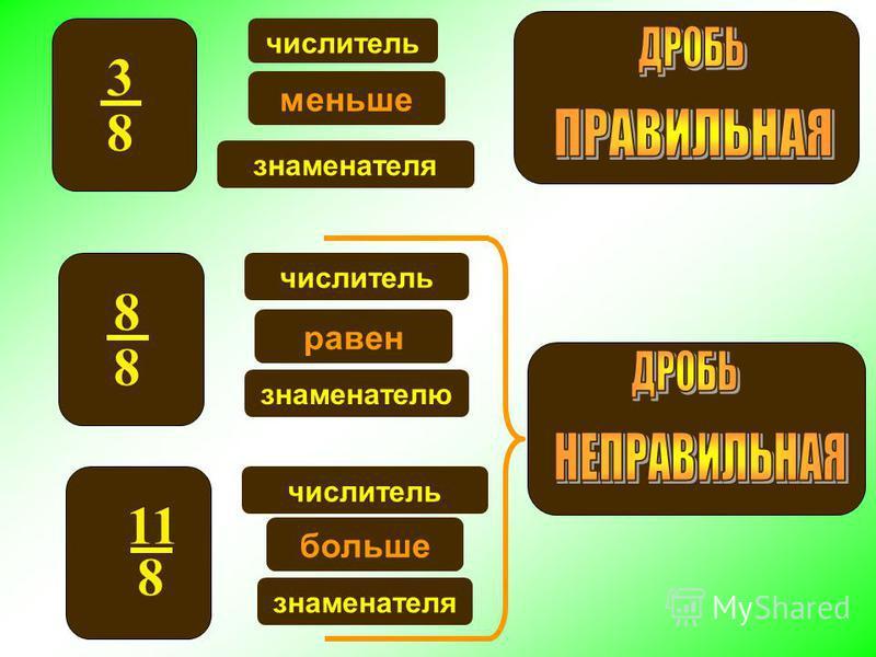 3 8 числитель меньше знаменателя числитель равен знаменателю числитель больше знаменателя 11 8 8 8