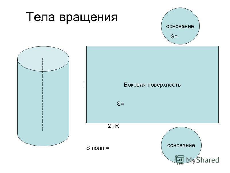 Тела вращения Боковая поверхность основание 2πR2πR l S= S полн.=
