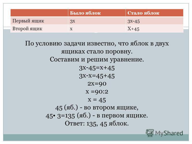 По условию задачи известно, что яблок в двух ящиках стало поровну. Составим и решим уравнение. 3 х-45=х+45 3 х-х=45+45 2 х=90 x =90:2 x = 45 (яб.) - во втором ящике, 45 3=135 (яб.) - в первом ящике. Ответ: 135, 45 яблок. Было яблок Стало яблок Первый
