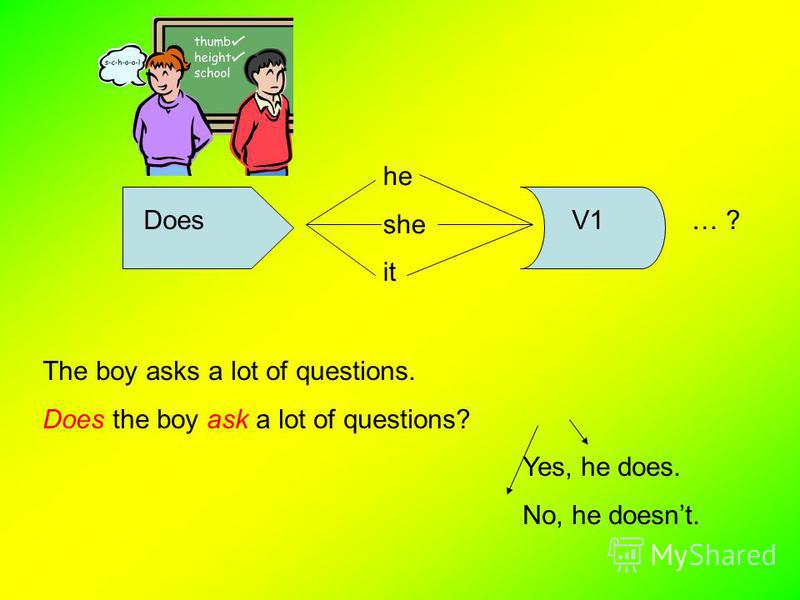 Present Simple Tense. Yes / No Questions and Answers I we you they DoV1V1… ? Children ask a lot of questions. Do children ask a lot of questions?Yes, they do. No, they dont.