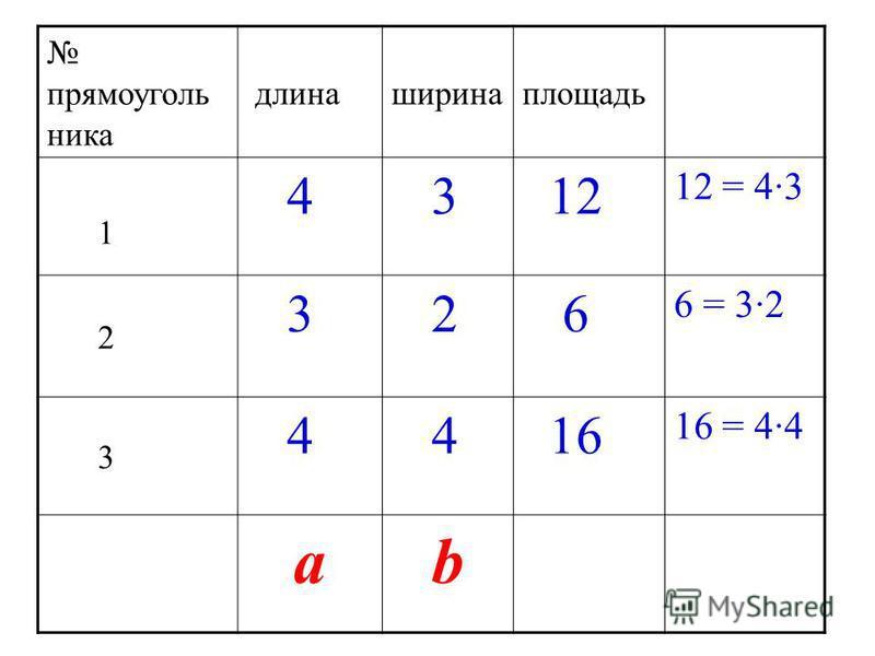 прямоугольника длинаширина площадь 1 4 3 12 2 3 2 6 3 4 4 16