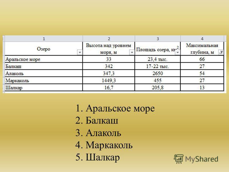 1. Аральское море 2. Балкаш 3. Алаколь 4. Маркаколь 5. Шалкар
