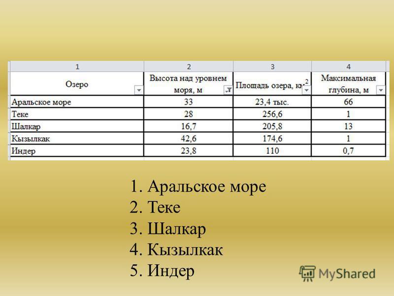 1. Аральское море 2. Теке 3. Шалкар 4. Кызылкак 5. Индер