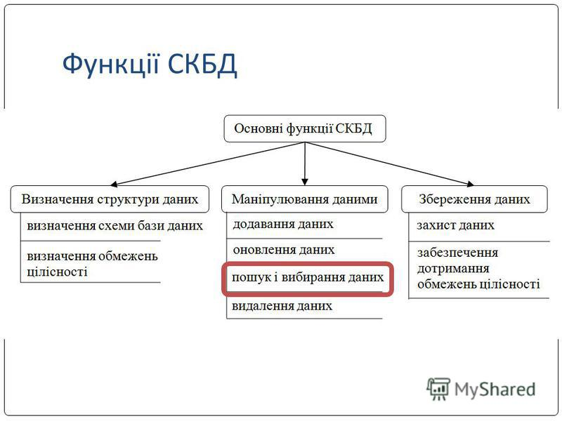 Функції СКБД