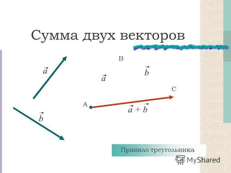 Сумма двух векторов a b А В С a b a + b Правило треугольника