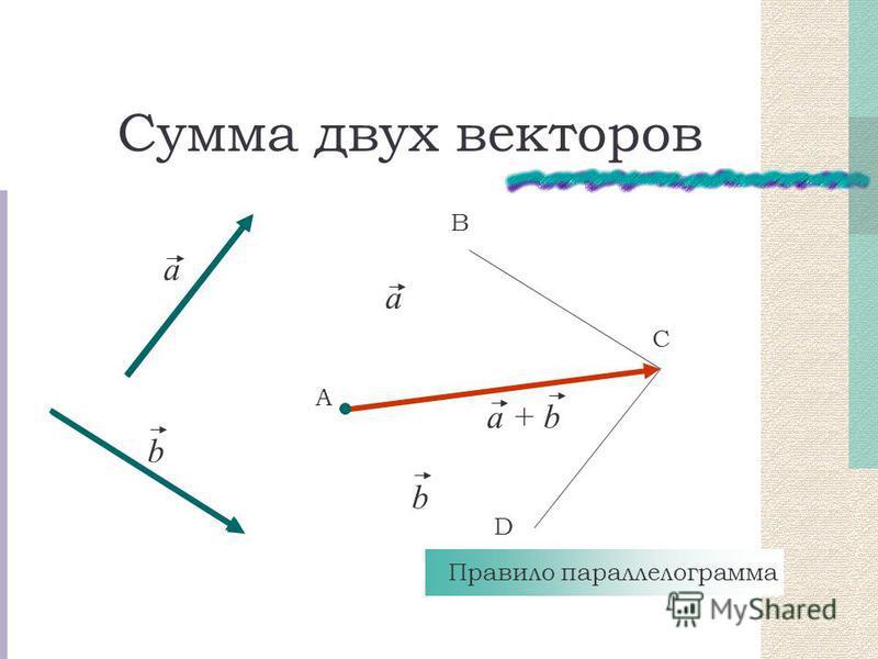 Сумма двух векторов a b А В С a b a + b Правило параллелограмма D