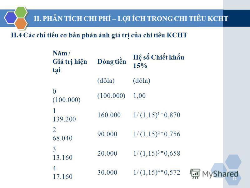 31 II.4 Các ch tiêu cơ bn phán ánh giá tr ca chi tiêu KCHT II. PHÂN TÍCH CHI PHÍ – LI ÍCH TRONG CHI TIÊU KCHT Năm / Giá tr hin ti Dòng tin H s Chit khu 15% (đôla) 0 (100.000) 1,00 1 139.200 160.0001/ (1,15) 1 = 0,870 2 68.040 90.0001/ (1,15) 2 = 0,75