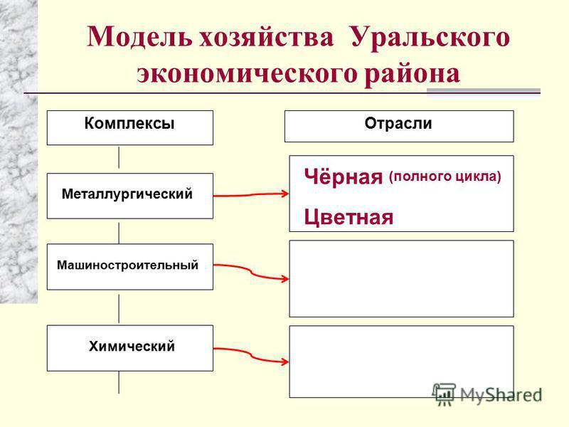 Модель хозяйства Уральского экономического района 9 б. 8 б. Отрасли Комплексы Металлургический Машиностроительный Химический Чёрная Цветная (полного цикла)