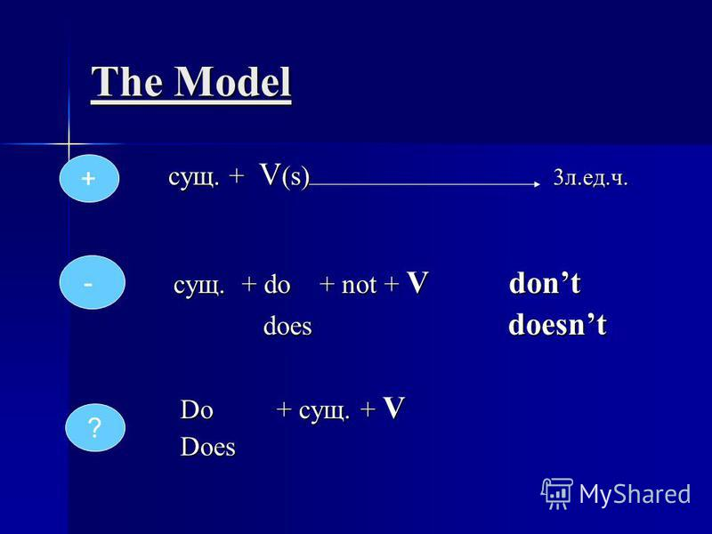 The Model сущ. + V (s) 3л.ед.ч. сущ. + V (s) 3л.ед.ч. сущ. + do + not + V dont сущ. + do + not + V dont does doesnt does doesnt Do + сущ. + V Do + сущ. + V Does Does + - ?