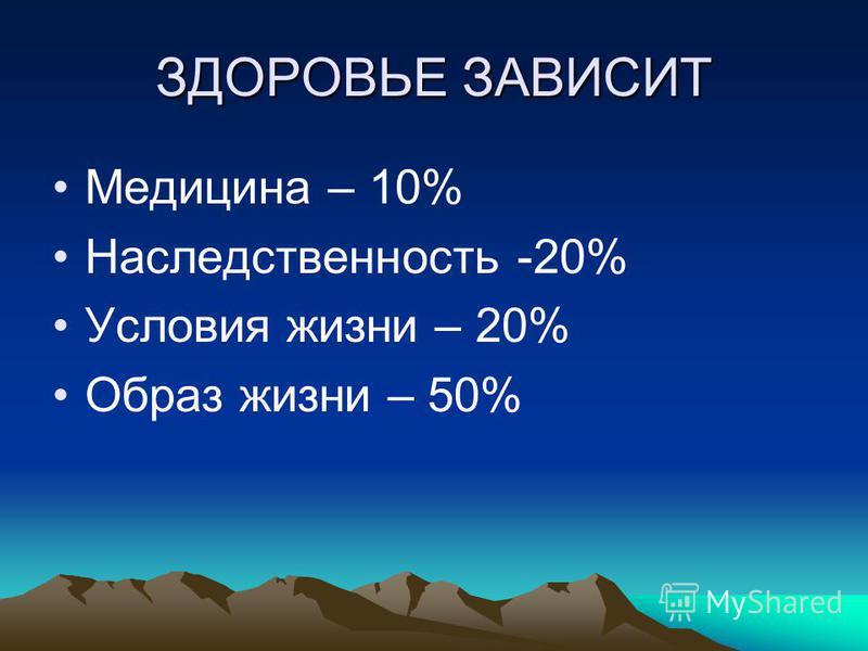 ЗДОРОВЬЕ ЗАВИСИТ Медицина – 10% Наследственность -20% Условия жизни – 20% Образ жизни – 50%