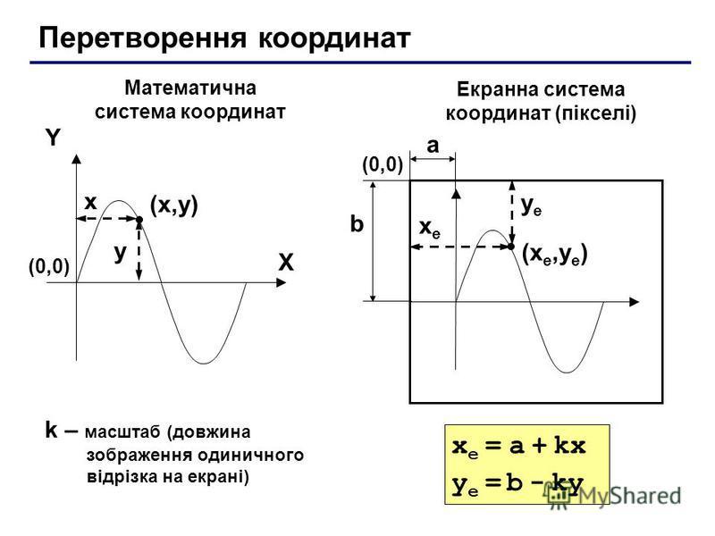 Перетворення координат (x,y)(x,y) X Y x y Математична система координат Екранна система координат (пікселі) (xе,yе)(xе,yе) xеxе yеyе (0,0)(0,0) (0,0)(0,0) a b k – масштаб (довжина зображення одиничного відрізка на екрані) x е = a + kx y е = b - ky