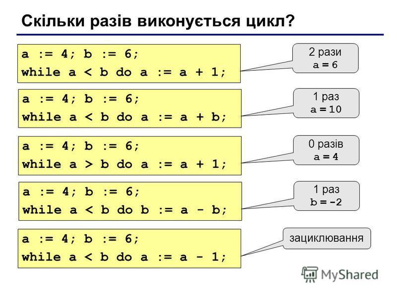 Скільки разів виконується цикл? a := 4; b := 6; while a < b do a := a + 1; 2 рази a = 6 a := 4; b := 6; while a < b do a := a + b; 1 раз a = 10 a := 4; b := 6; while a > b do a := a + 1; 0 разів a = 4 a := 4; b := 6; while a < b do b := a - b; 1 раз