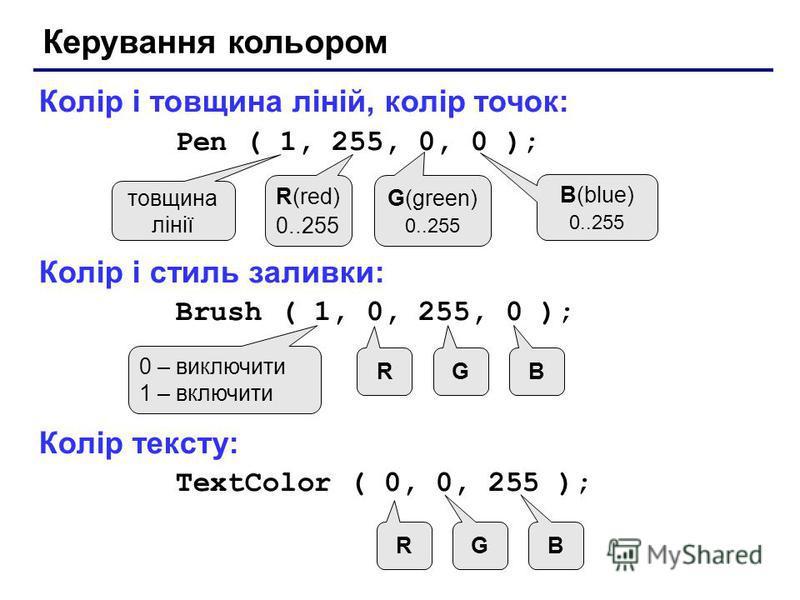 Керування кольором Колір і товщина ліній, колір точок: Pen ( 1, 255, 0, 0 ); Колір і стиль заливки: Brush ( 1, 0, 255, 0 ); Колір тексту: TextColor ( 0, 0, 255 ); товщина лінії R(red) 0..255 G(green) 0..255 B(blue) 0..255 0 – виключити 1 – включити R