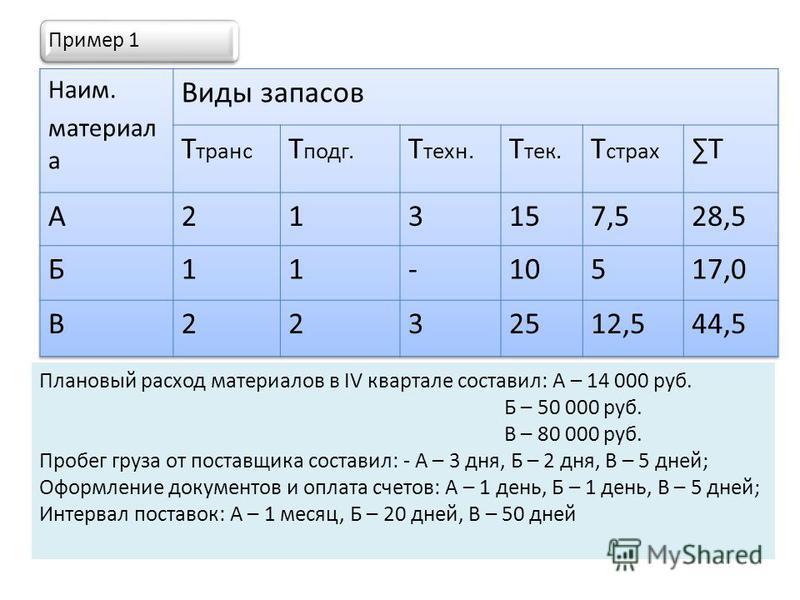 Пример 1 Плановый расход материалов в IV квартале составил: А – 14 000 руб. Б – 50 000 руб. В – 80 000 руб. Пробег груза от поставщика составил: - А – 3 дня, Б – 2 дня, В – 5 дней; Оформление документов и оплата счетов: А – 1 день, Б – 1 день, В – 5