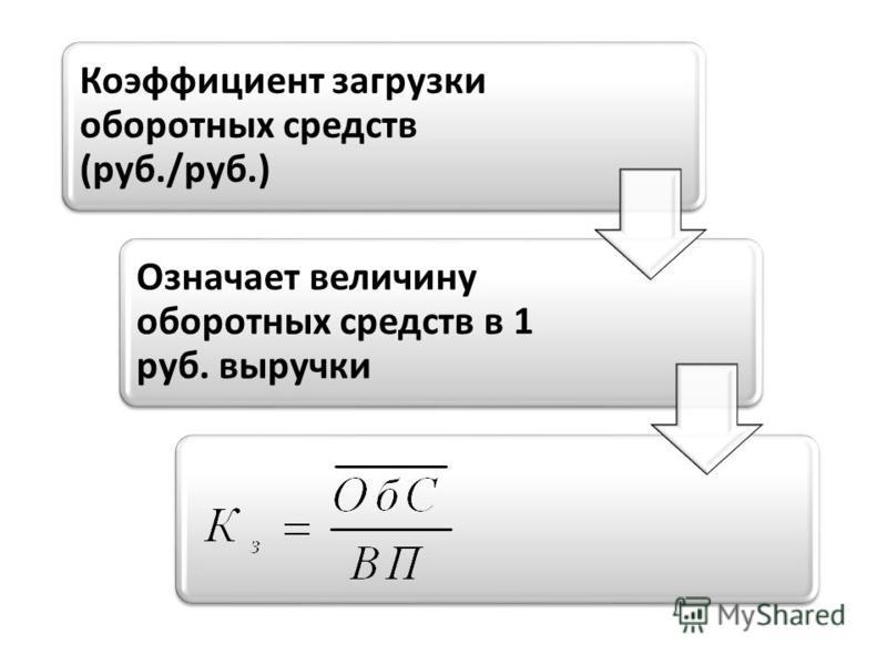 Коэффициент загрузки оборотных средств (руб./руб.) Означает величину оборотных средств в 1 руб. выручки