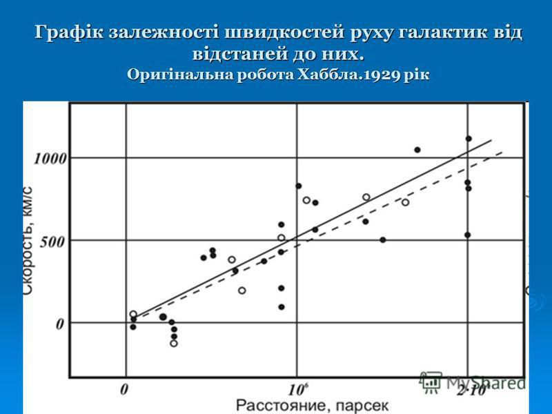 Графік залежності швидкостей руху галактик від відстаней до них. Оригінальна робота Хаббла.1929 рік