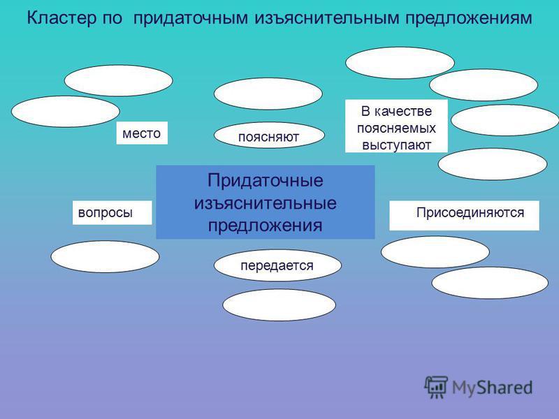 Придаточные изъяснительные предложения место Присоединяются В качестве поясняемых выступают вопросы поясняют передается Кластер по придаточным изъяснительным предложениям