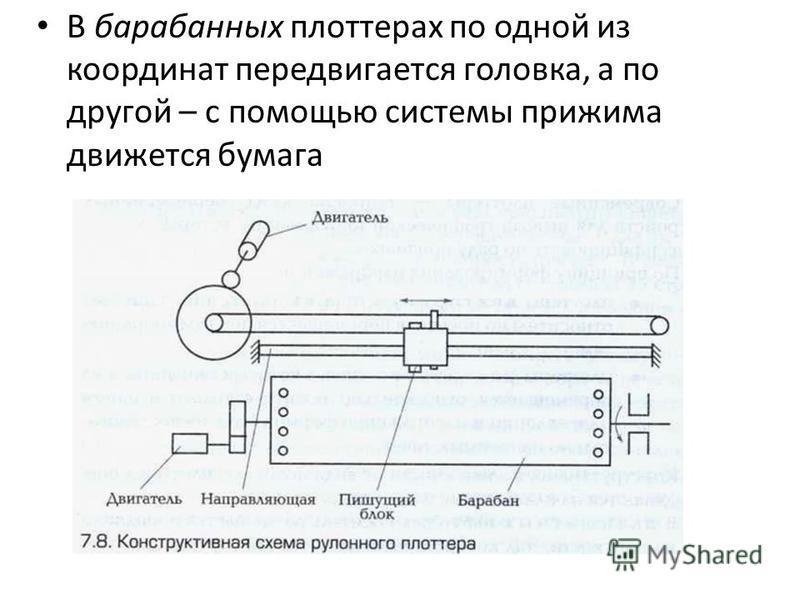 В барабанных плоттерах по одной из координат передвигается головка, а по другой – с помощью системы прижима движется бумага
