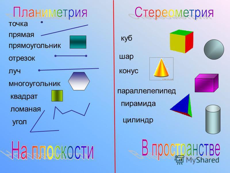 многоугольник прямая ломаная отрезок луч прямоугольник квадрат куб цилиндр шар конус пирамида параллелепипед угол точка