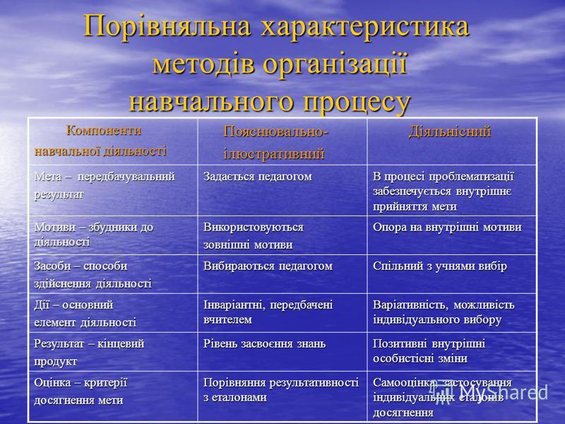 Порівняльна характеристика методів організації навчального процесу Порівняльна характеристика методів організації навчального процесу Компоненти Компоненти навчальної діяльності Пояснювально- Пояснювально- ілюстративний ілюстративний Діяльнісний Діял