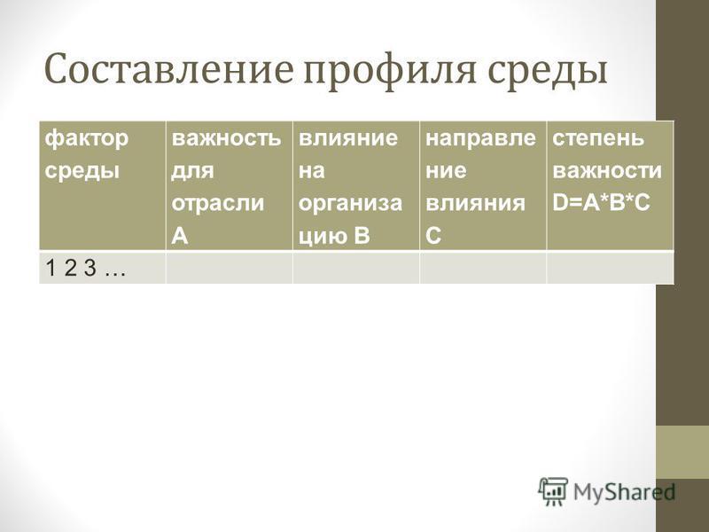 Составление профиля среды фактор среды важность для отрасли A влияние на организа цию B направление влияния C степень важности D=A*B*C 1 2 3 …