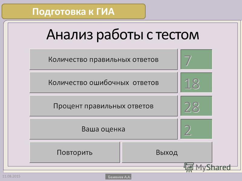 Анализ работы с тестом 11.08.2015 Подготовка к ГИА