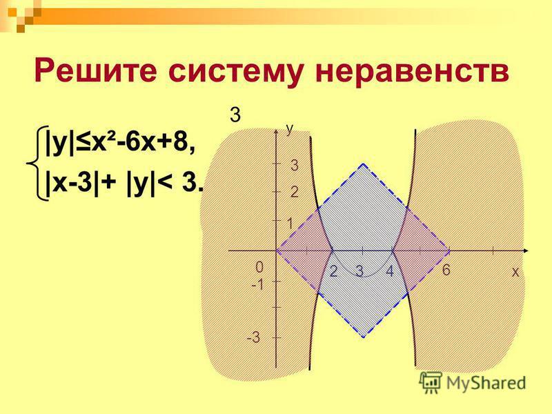 Решите систему неравенств |y|x²-6x+8, |x-3|+ |y|< 3. 3 0 x 1 2 y -3 3 4 6 3 2