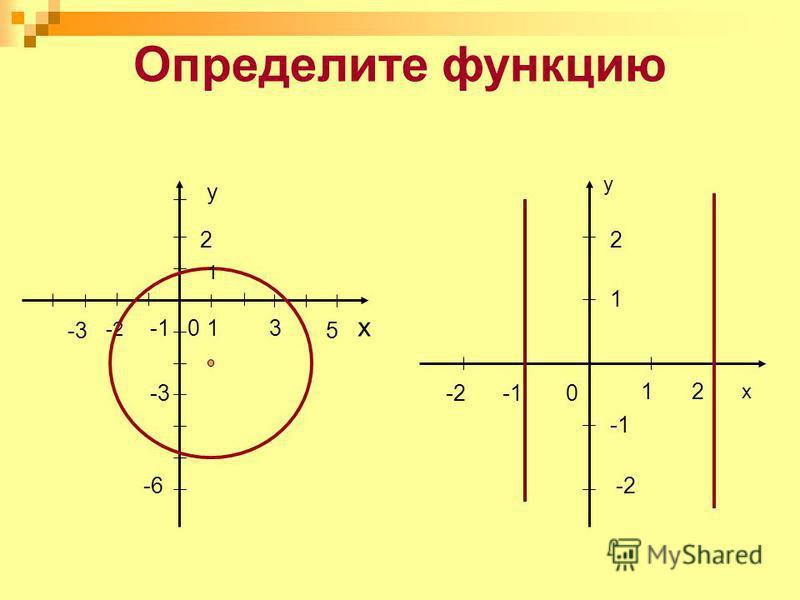 Определите функцию 0 x 1 -2 y 2 21 0 -6-6 -1 5 31 2 у х -3-3 -2-2 1 -3