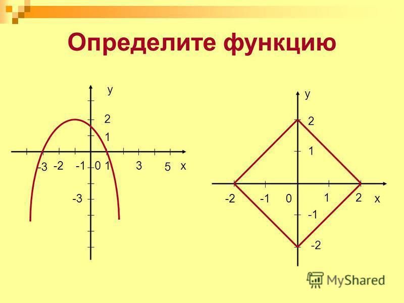 Определите функцию 0x 1 -2 y 2 21 0 -3-3 -1 5 31 2 у х -3-3 -2-2 1