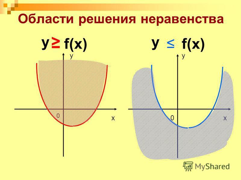 Области решения неравенства y 0xx y 0 у f(x) у
