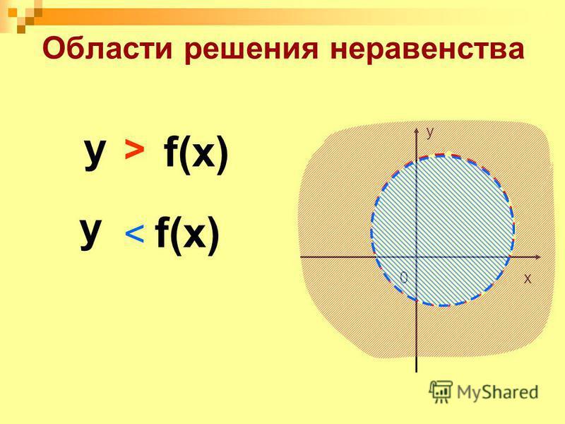 Области решения неравенства f(x) 0x y у > у <