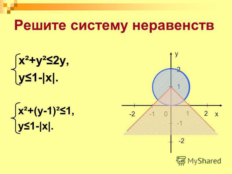 Решите систему неравенств x²+y²2y, y1-|x|. x²+(y-1)²1, y1-|x|. 0x 1 -2 y 2 21