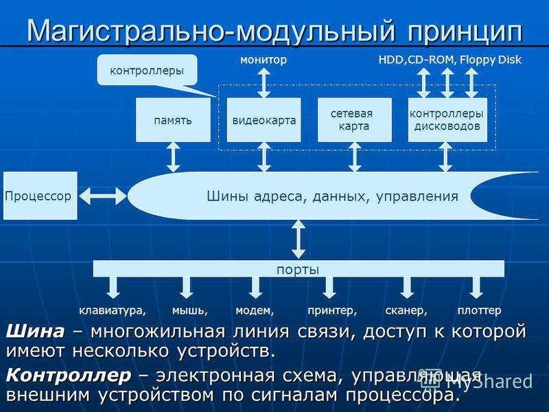 Магистрально-модульный принцип Шина – многожильная линия связи, доступ к которой имеют несколько устройств. Контроллер – электронная схема, управляющая внешним устройством по сигналам процессора. Шины адреса, данных, управления Процессор порты память