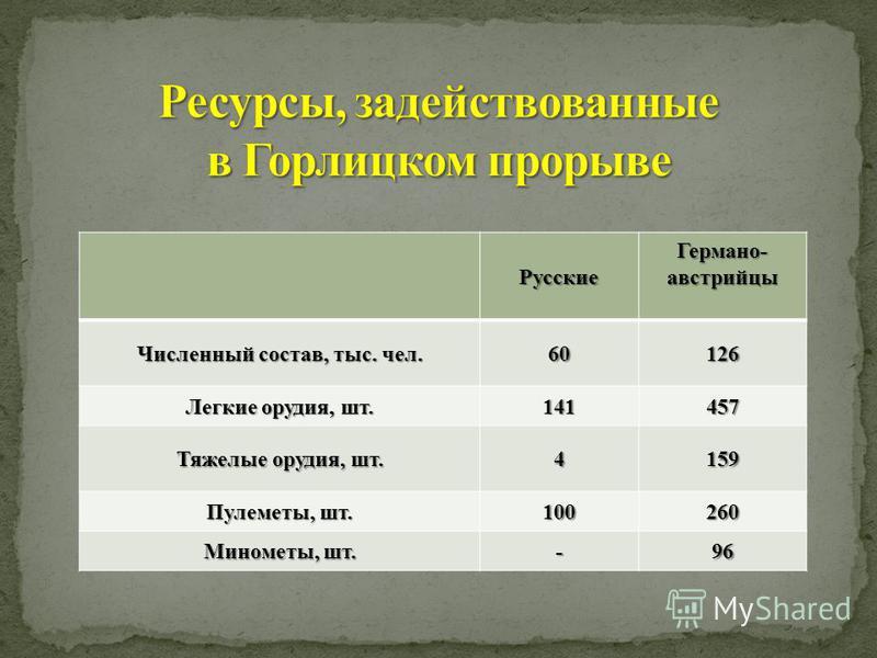 Русские Германо- австрийцы Численный состав, тыс. чел. 60126 Легкие орудия, шт. 141457 Тяжелые орудия, шт. 4159 Пулеметы, шт. 100260 Минометы, шт. -96