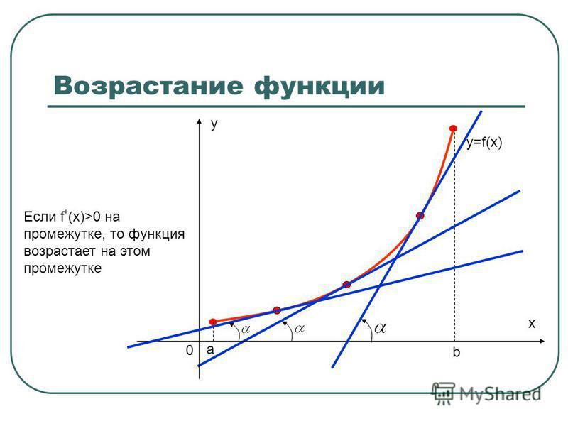 а b x 0 y Возрастание функции y=f(x) Если f (x)>0 на промежутке, то функция возрастает на этом промежутке